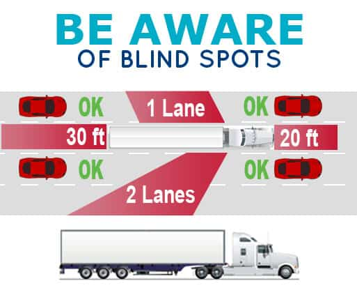 Be-aware-of-blind-spots, Blind spots, truck blind spots,