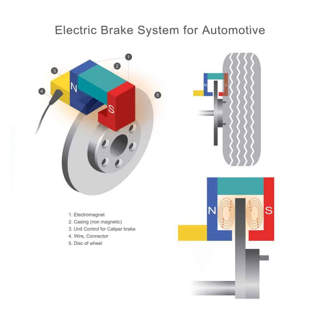 Electromagnetic braking system of a car illustration