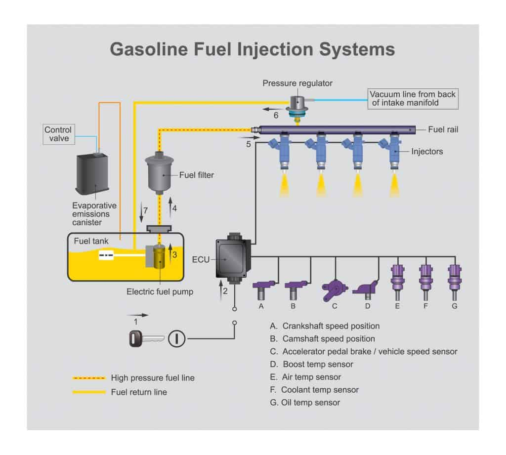 A fuel injector illustration system