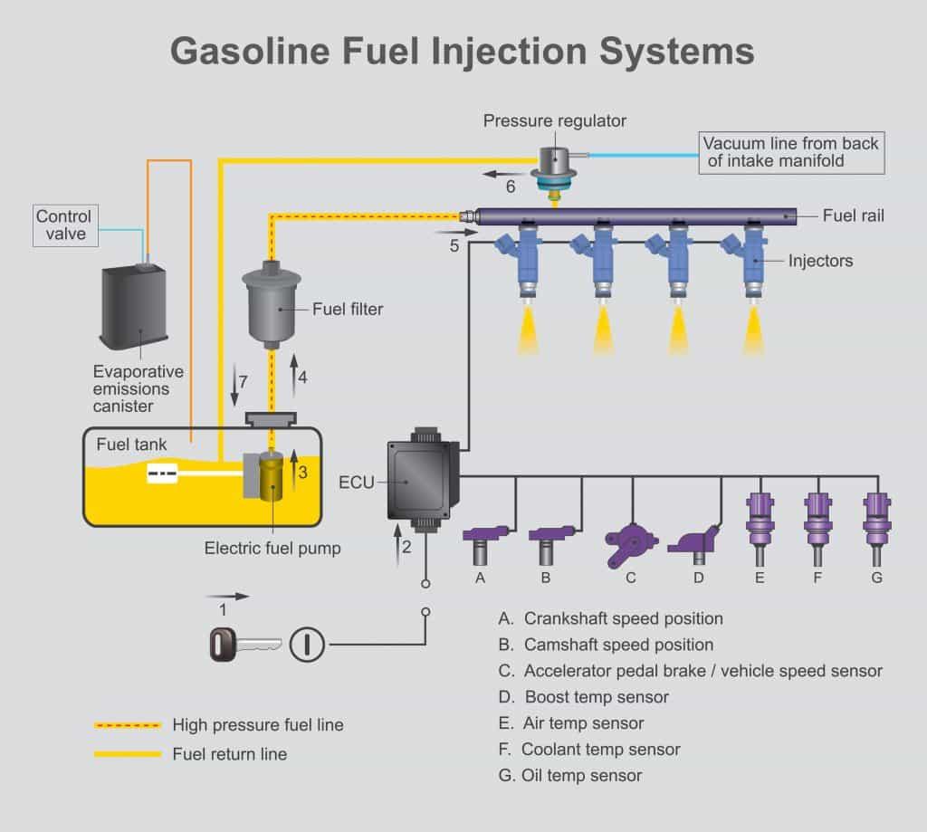A gasoline fuel injection system illustration